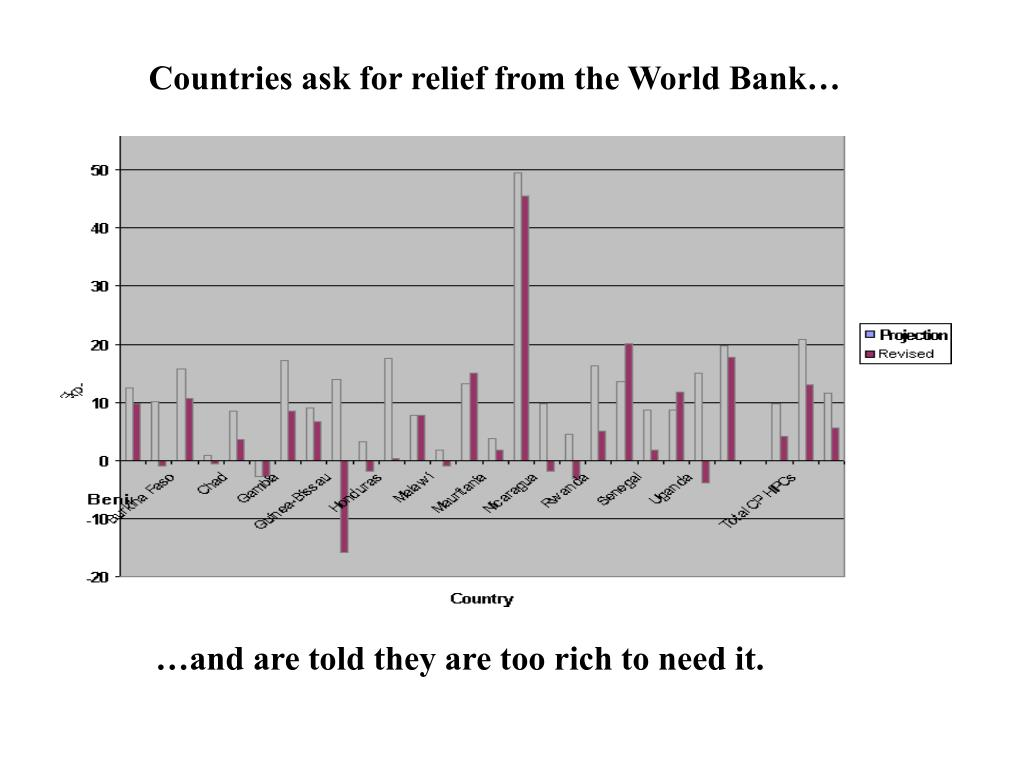 Countries ask for relief from the World Bank…