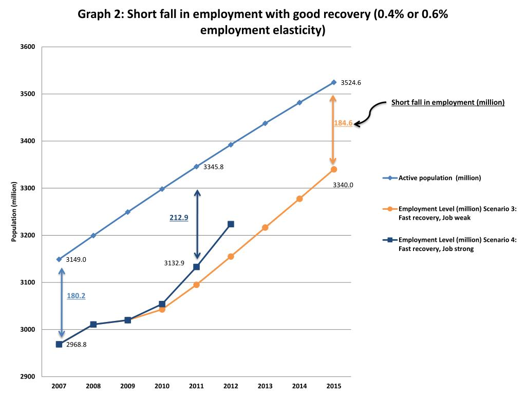Short fall in employment (million)