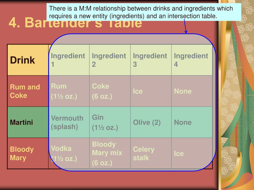 There is a M:M relationship between drinks and ingredients which requires a new entity (ingredients) and an intersection table.