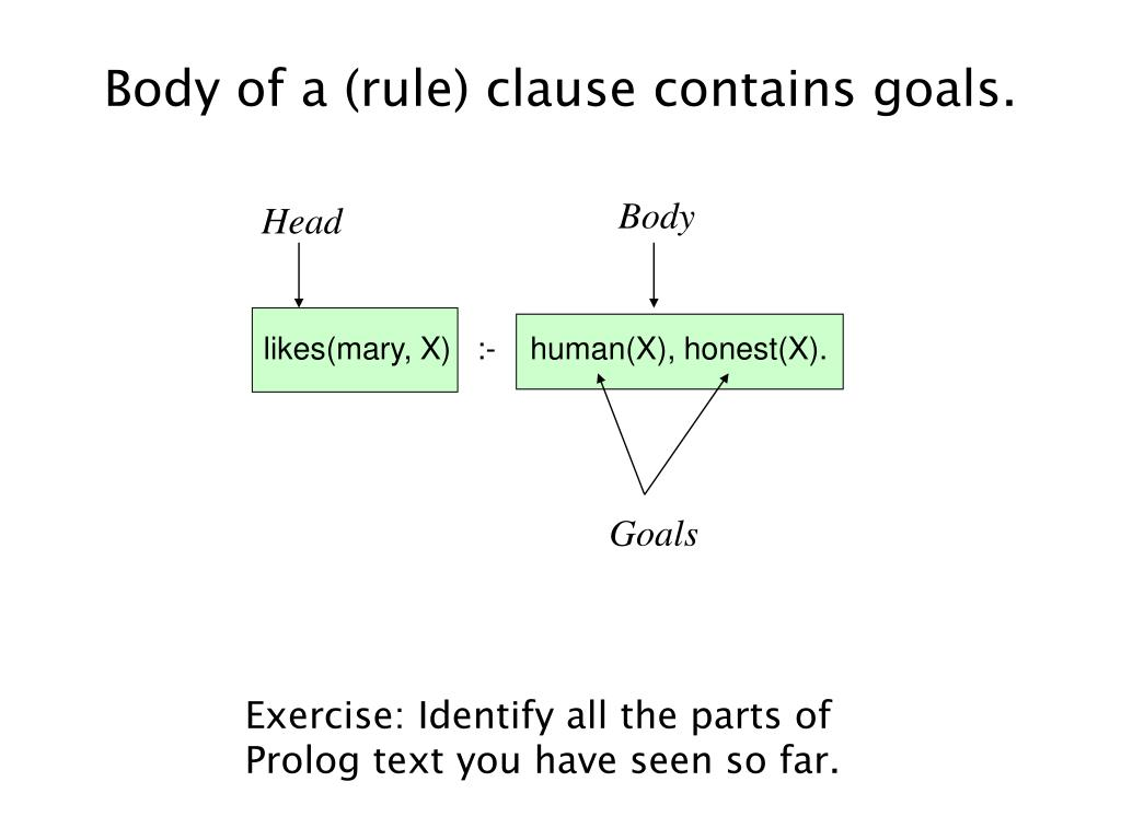 Body of a (rule) clause contains goals.