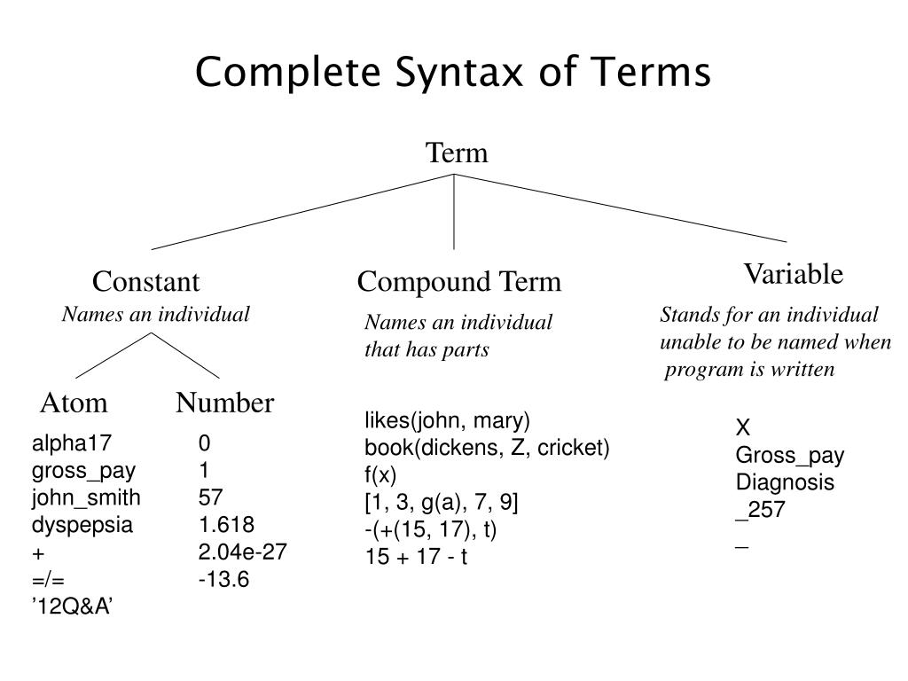 Complete Syntax of Terms