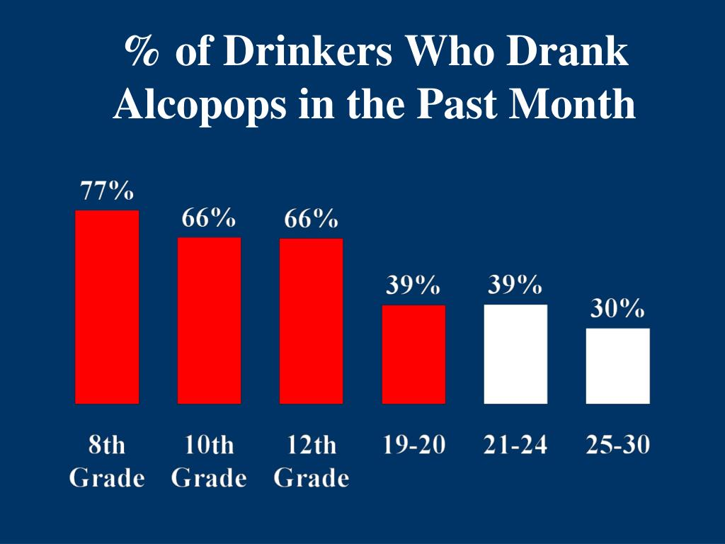 % of Drinkers Who Drank Alcopops in the Past Month