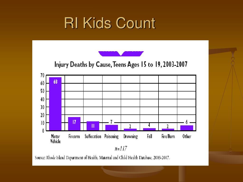 RI Kids Count