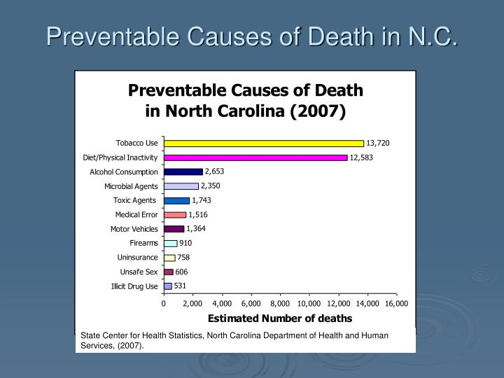 Preventable causes of death in n c
