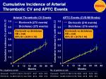 cumulative incidence of arterial thrombotic cv and aptc events