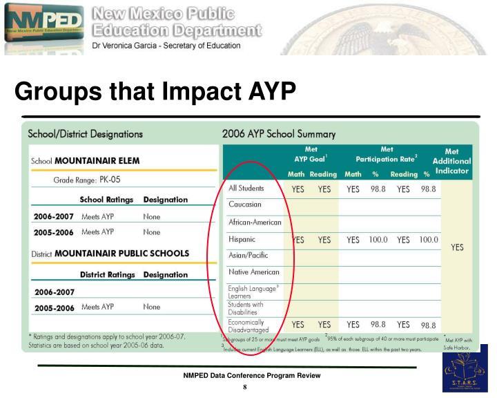 Groups that Impact AYP
