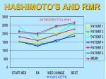 hashimoto s and rmr