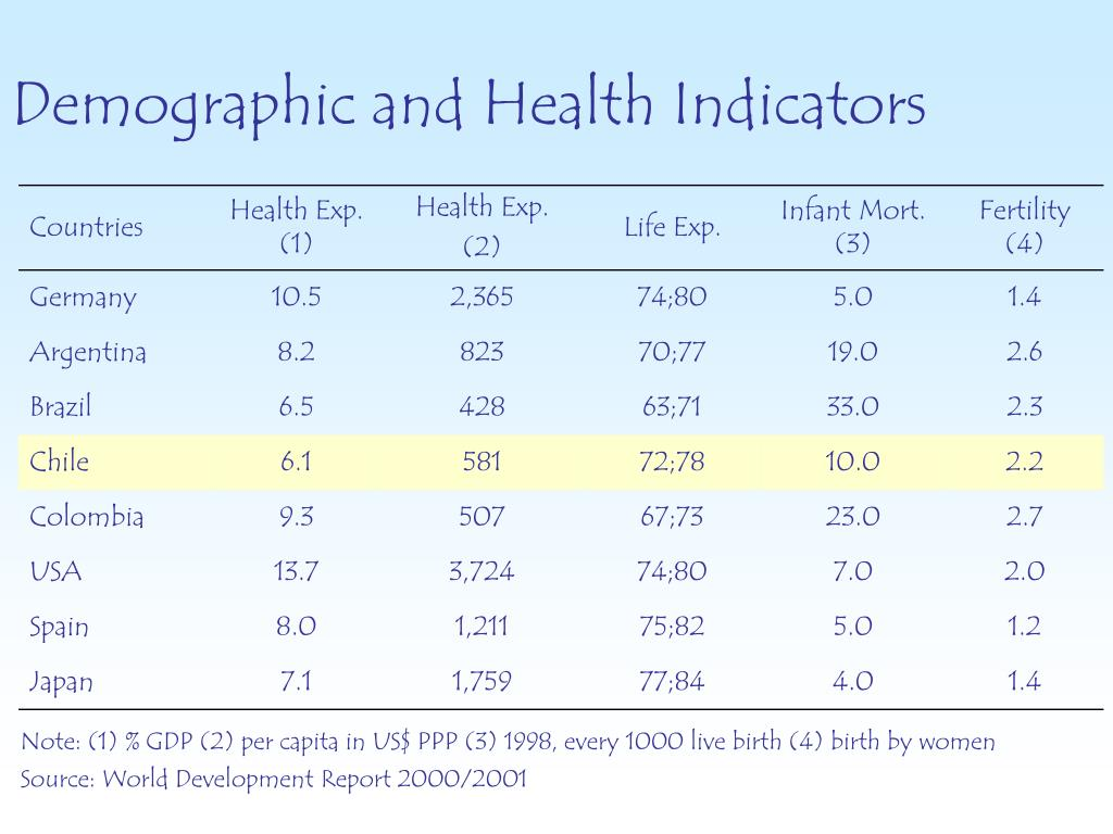 Demographic and Health Indicators