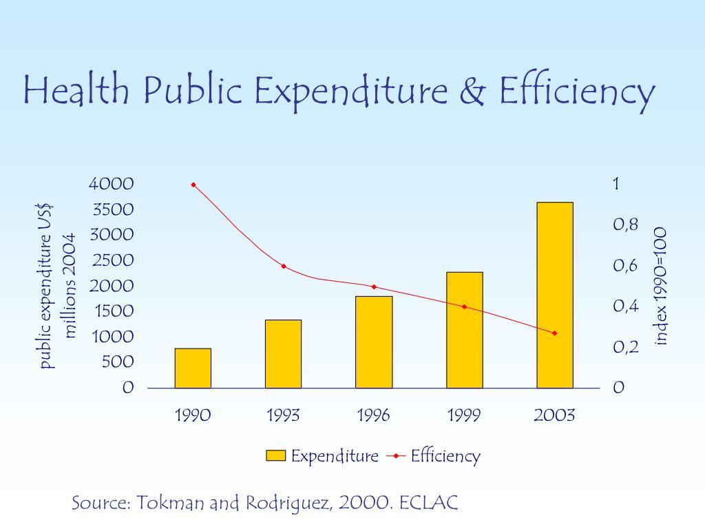 Health Public Expenditure & Efficiency