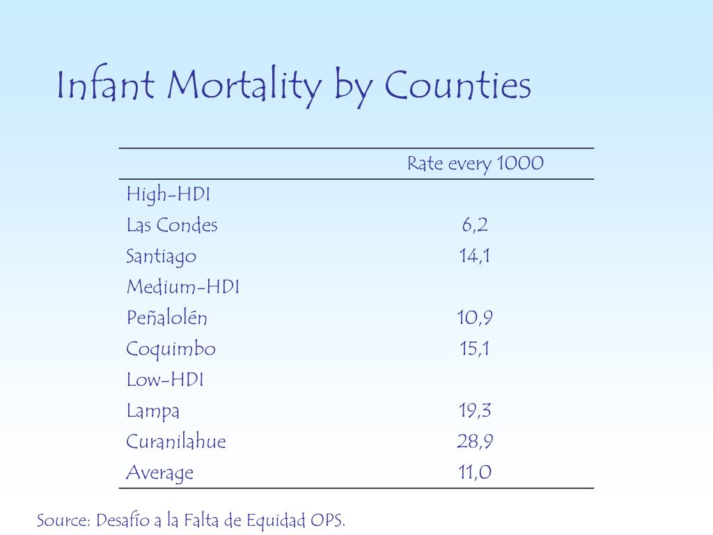 Infant Mortality by Counties