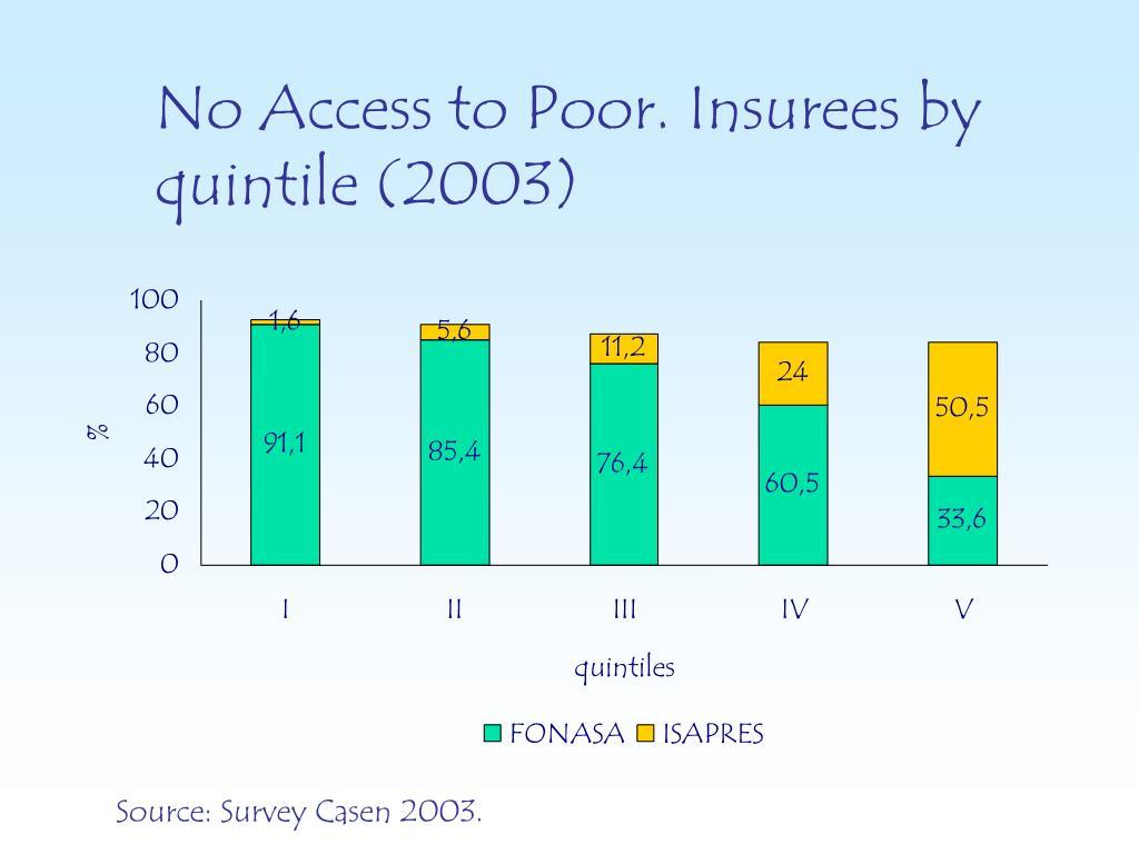 No Access to Poor.
