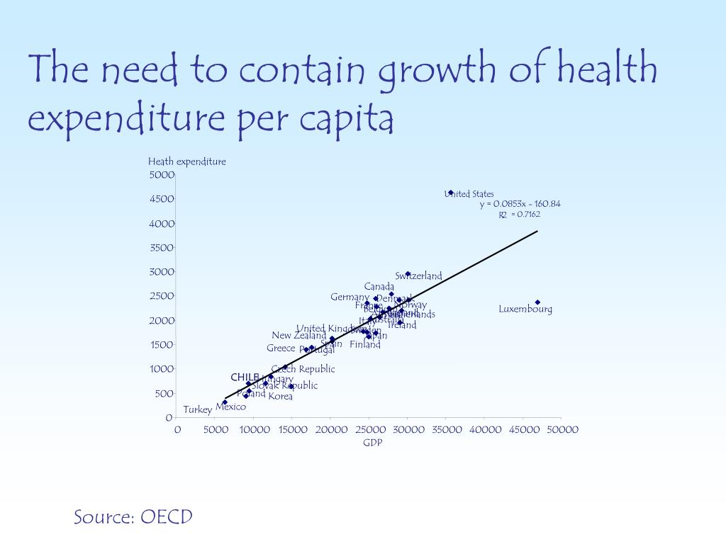 The need to contain growth of health expenditure per capita