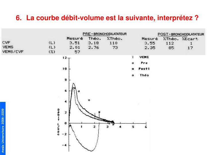 La courbe débit-volume est la suivante, interprétez?