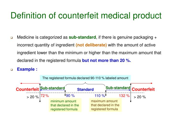 Definition of counterfeit medical product2