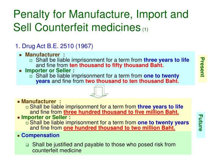 Penalty for Manufacture, Import and Sell Counterfeit medicines