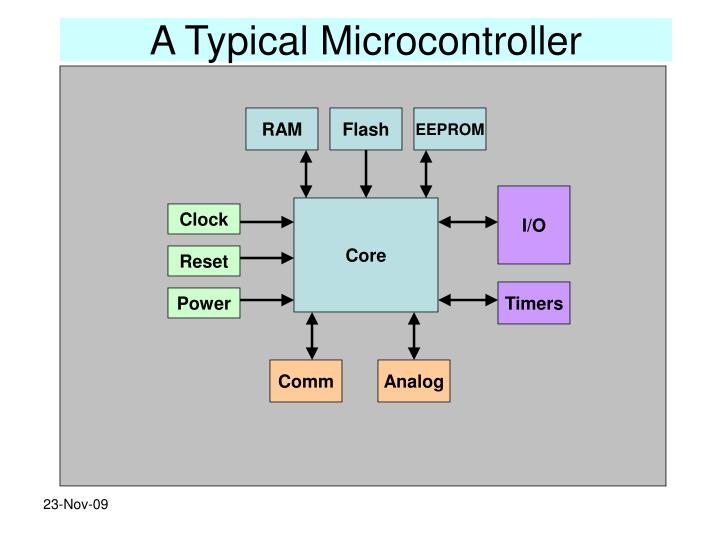 A Typical Microcontroller
