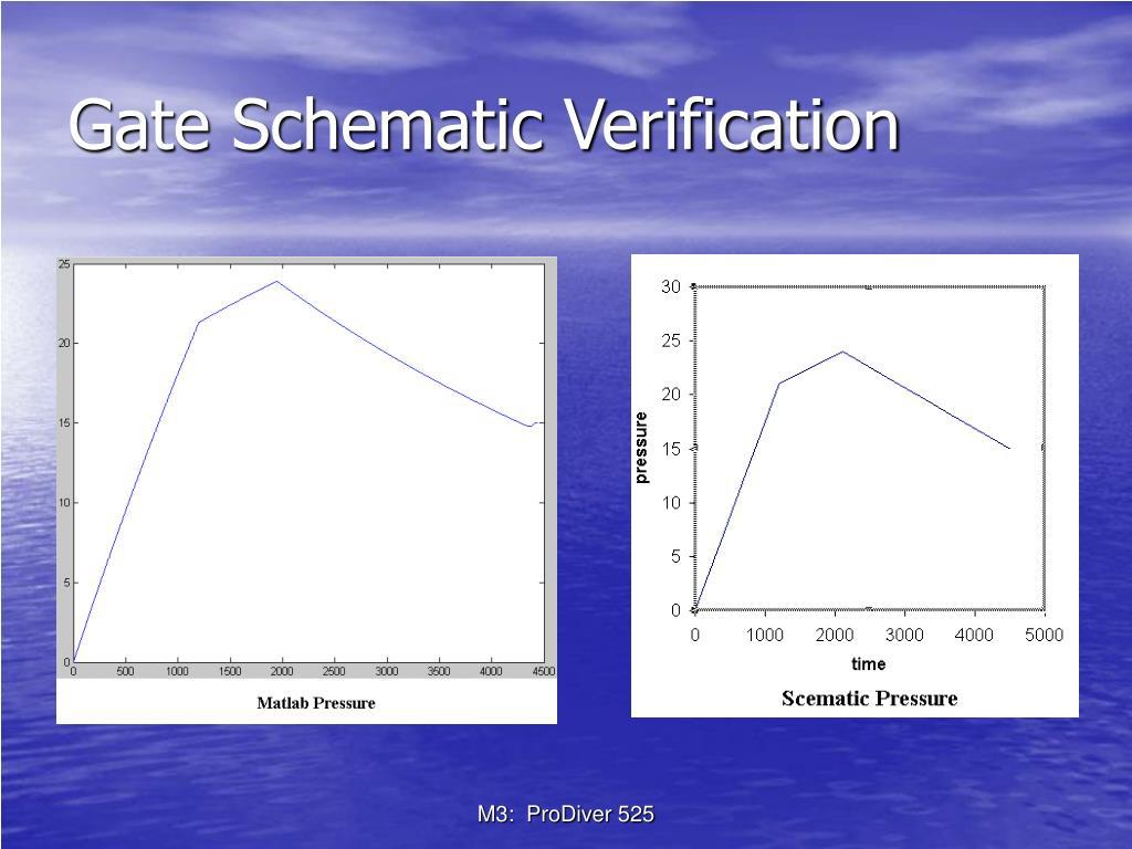 Gate Schematic Verification