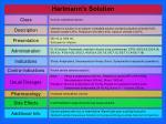 hartmann s solution