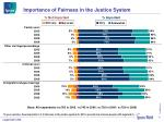 importance of fairness in the justice system