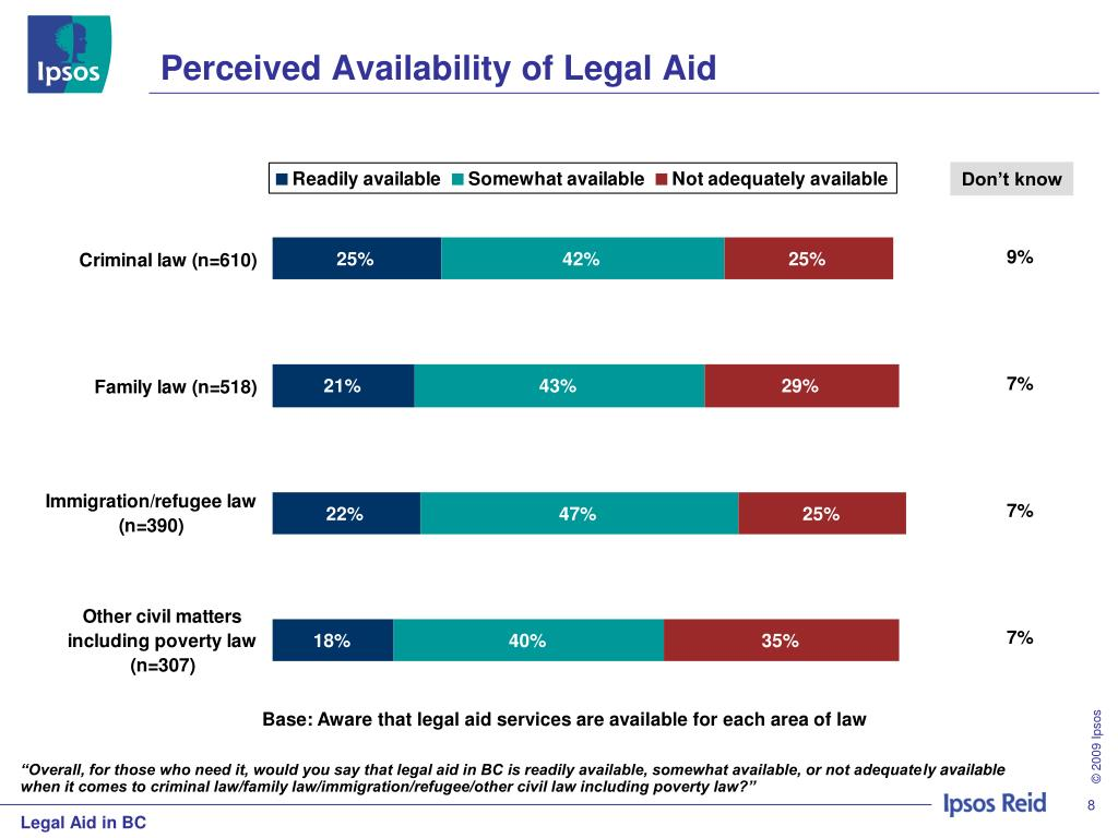 Perceived Availability of Legal Aid