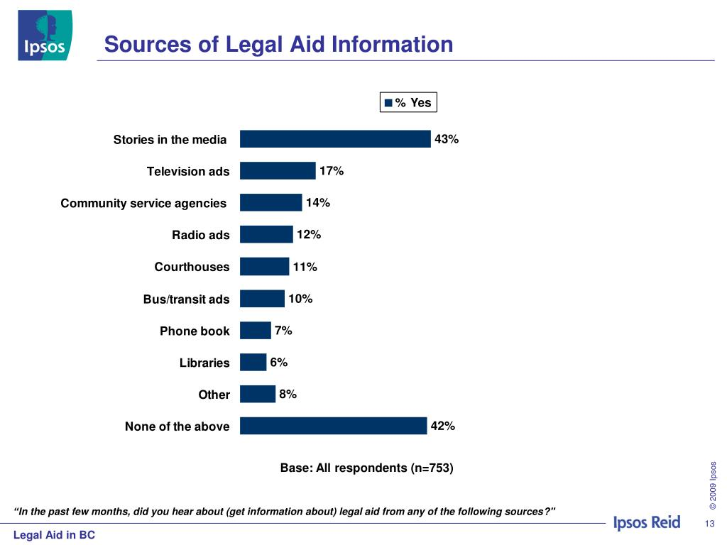 Sources of Legal Aid Information