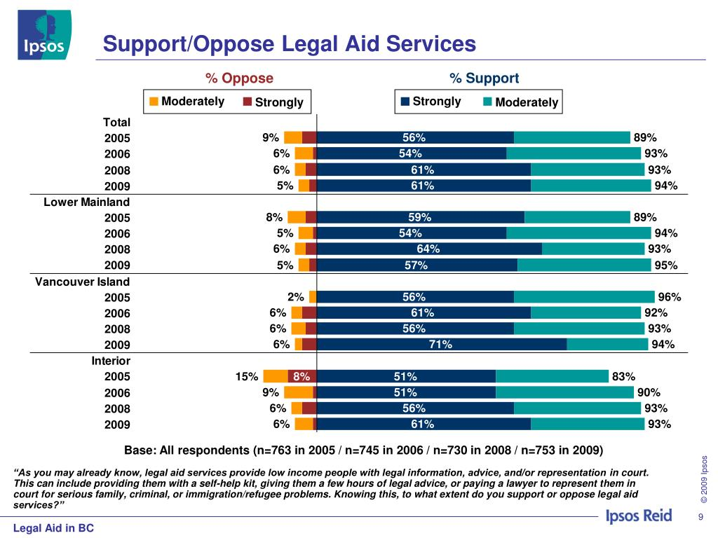 Support/Oppose Legal Aid Services