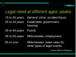 legal need at different ages peaks