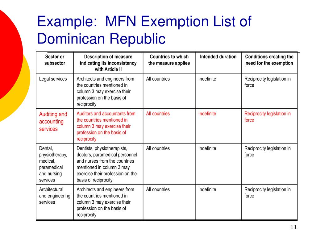 Example:  MFN Exemption List of Dominican Republic