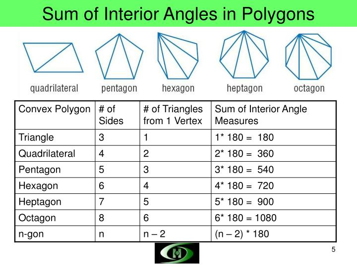 Calculate The Sum Of Interior Angles A Regular Polygon With 7 Sides. Home Interior Design How To Find The Angle Of A Polygon Formula For. Worksheet. Polygon Interior Angles Worksheet At Clickcart.co
