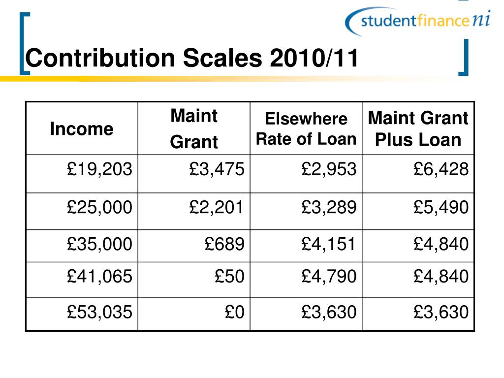 Contribution Scales 2010/11