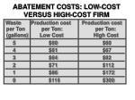 abatement costs low cost versus high cost firm