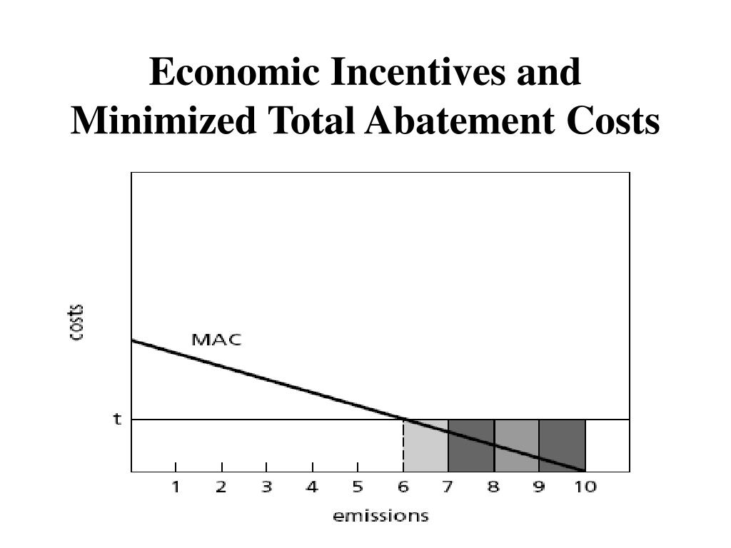 Economic Incentives and Minimized Total Abatement Costs
