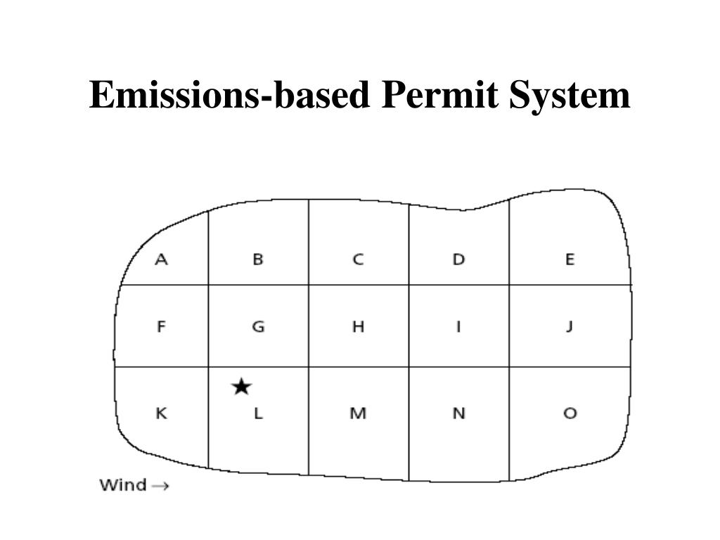 Emissions-based Permit System