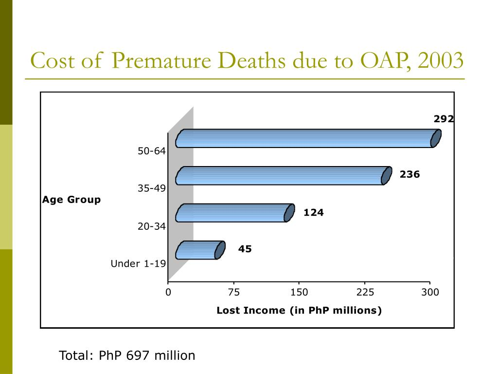 Cost of Premature Deaths due to OAP, 2003