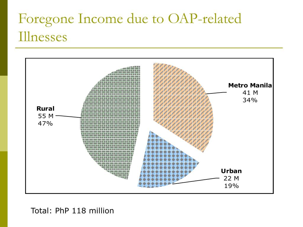 Foregone Income due to OAP-related Illnesses