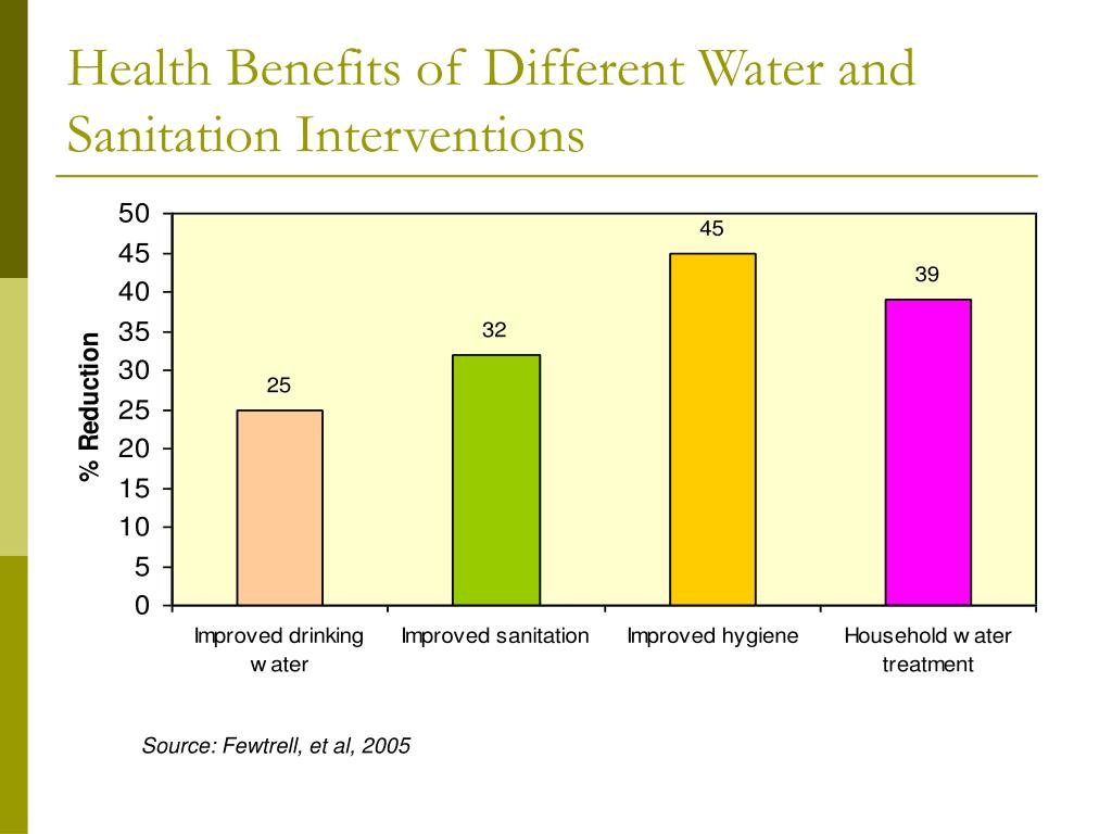 Health Benefits of Different Water and Sanitation Interventions