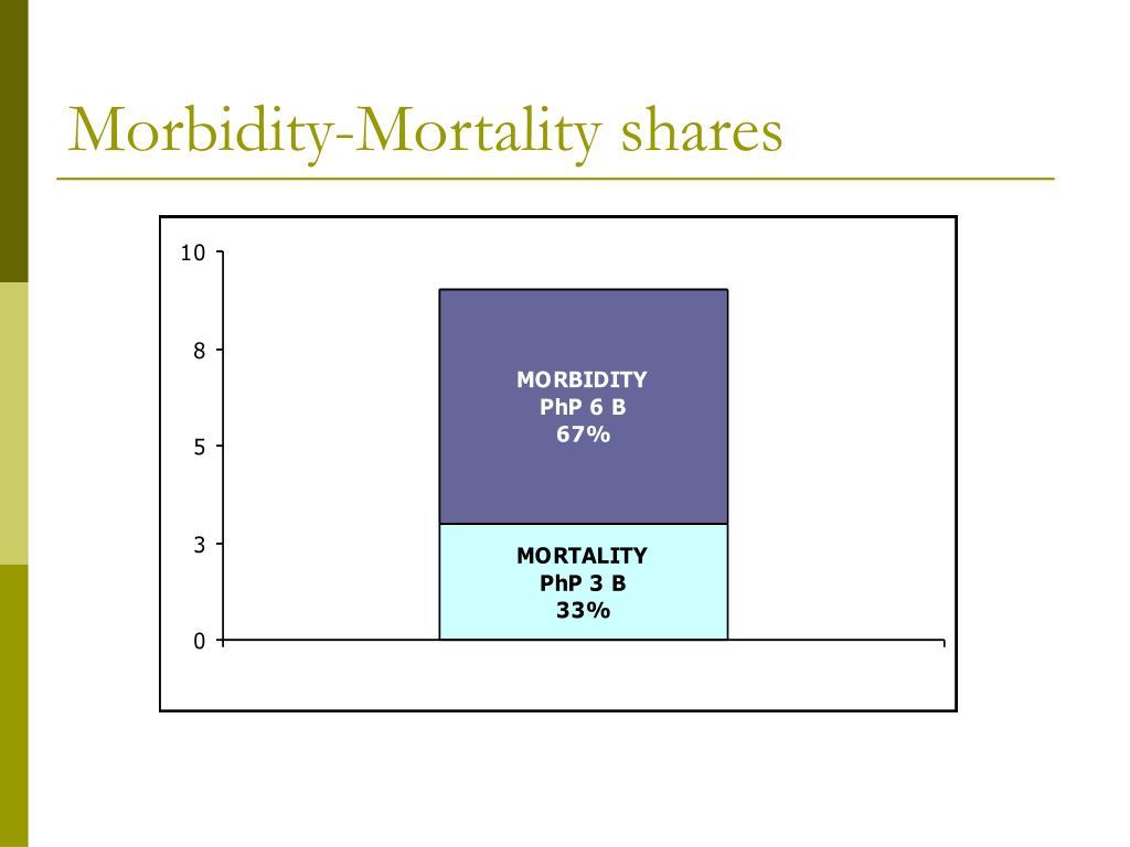 Morbidity-Mortality shares