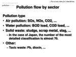 pollution flow by sector
