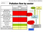 pollution flow by sector18