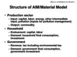 structure of aim material model