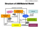 structure of aim material model5