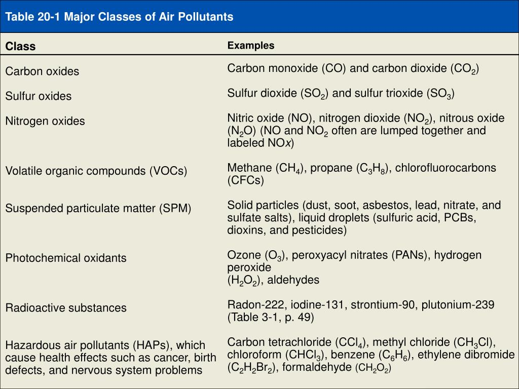 Table 20-1 Major Classes of Air Pollutants