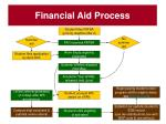 financial aid process11