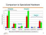 comparison to specialized hardware