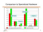 comparison to specialized hardware40