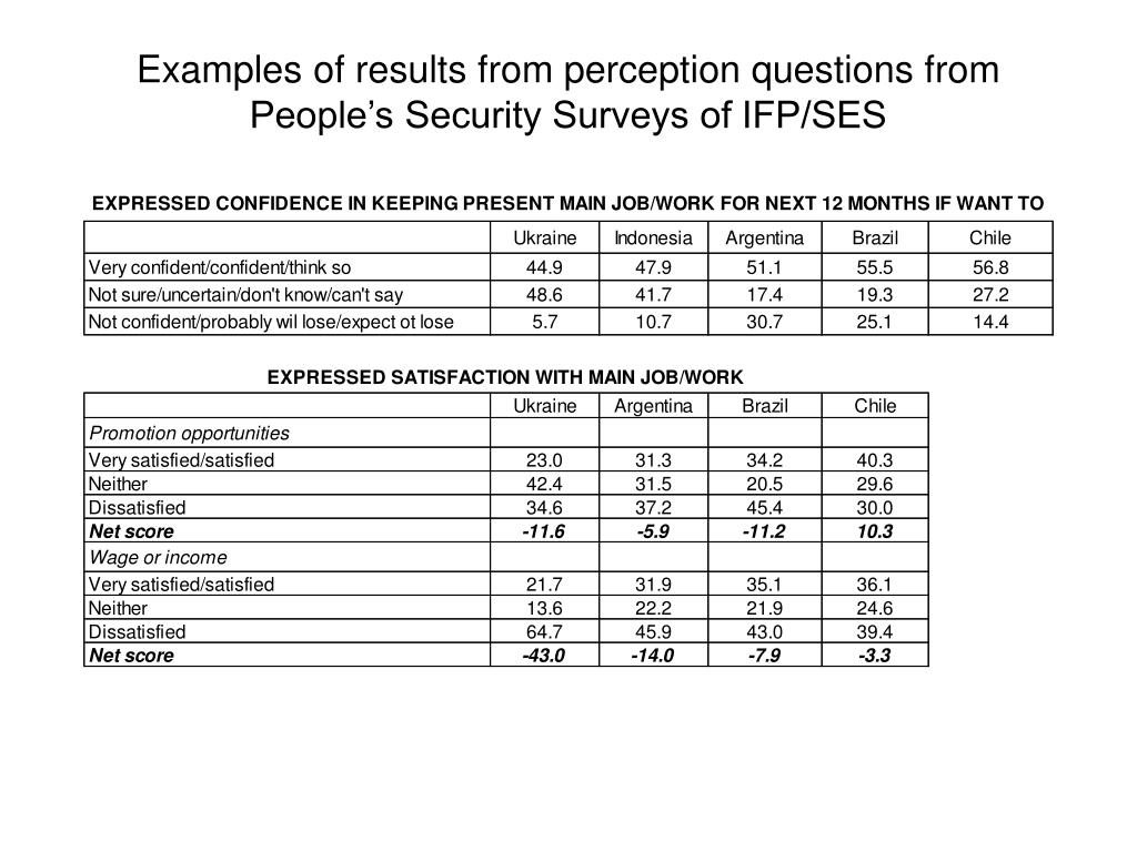 Examples of results from perception questions from People's Security Surveys of IFP/SES