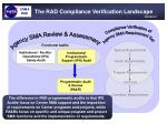 the rad compliance verification landscape11