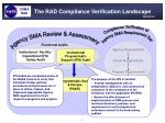 the rad compliance verification landscape9