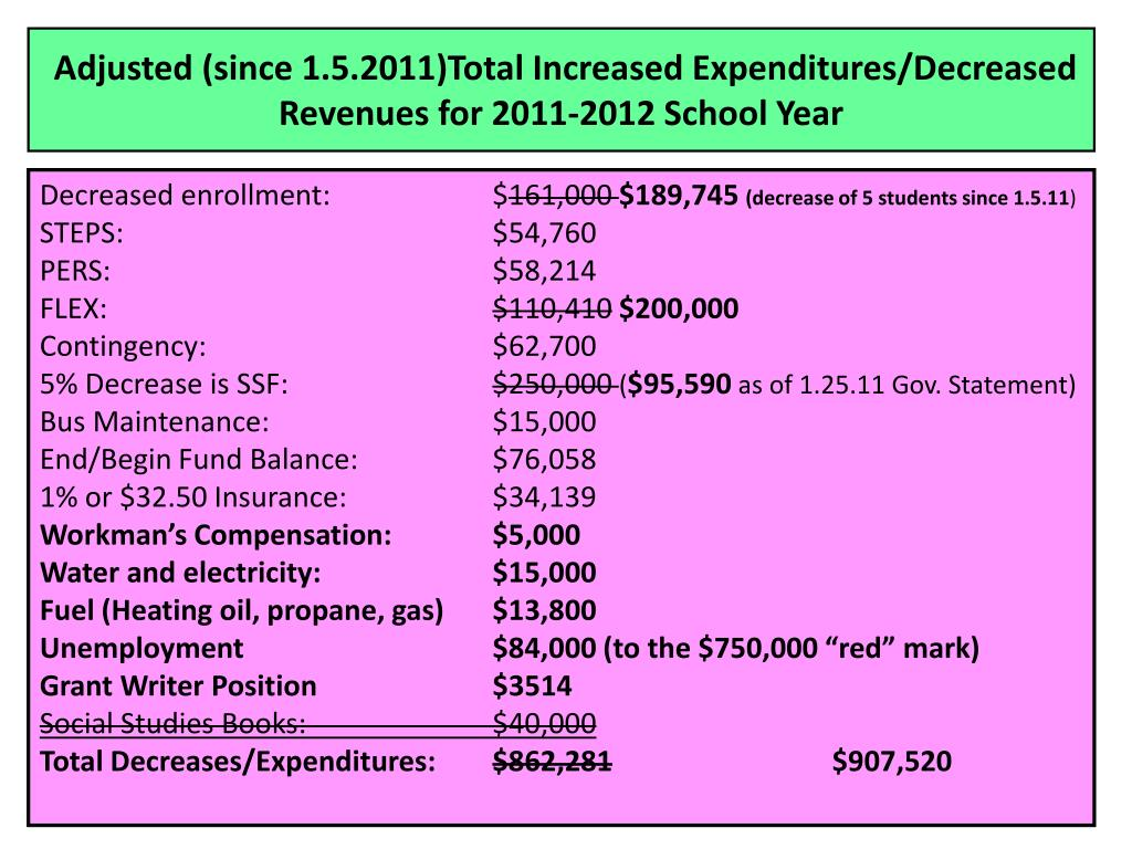 Adjusted (since 1.5.2011)Total Increased Expenditures/Decreased Revenues for 2011-2012 School Year