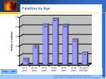 fatalities by age